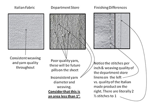 italian-fabric-vs-department-store-fabric-for-bed-sheets.jpg