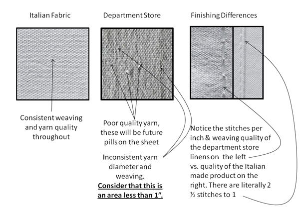 Comparison between inexpensive sheet & fine linens